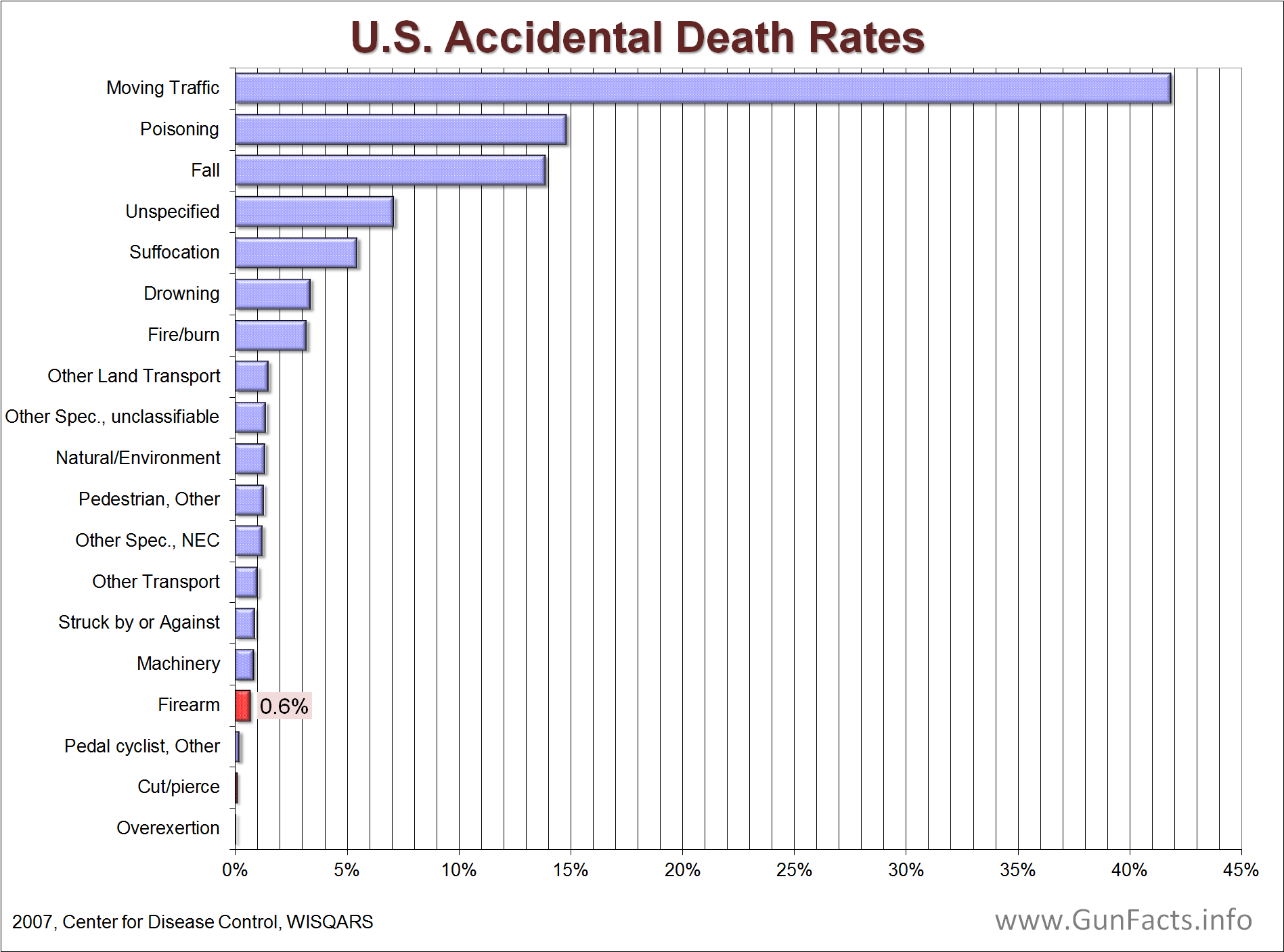 ACCIDENTAL GUN DEATHS U.S. Accidental Death Rate by Cause