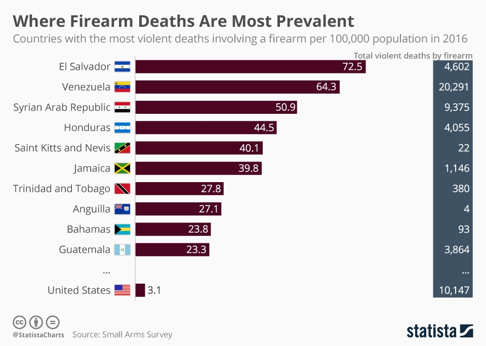 chartoftheday 13964 where firearm deaths are most prevalent n